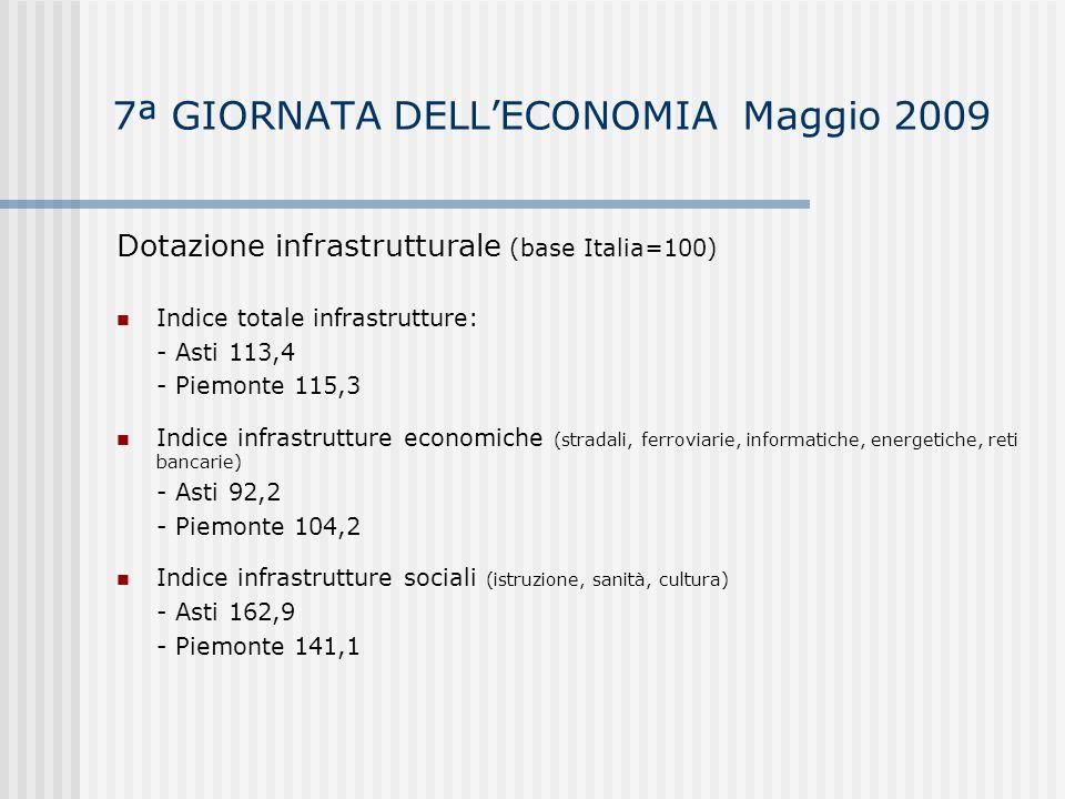 7ª GIORNATA DELLECONOMIA Maggio 2009 Forza lavoro – anno 2008 94.100 occupati di cui: - 8,6% in agricoltura - 23,7% nellindustria - 7,5% nelle costruzioni - 60% nei servizi Lavoratori stranieri: 6.500 - Asti: 7% - Piemonte: 8,2% - Italia: 7,3% 3.800 persone in cerca di occupazione - Tasso di disoccupazione Asti: 3,9% - Tasso di disoccupazione Piemonte: 5% - Tasso di disoccupazione Italia: 6,7%