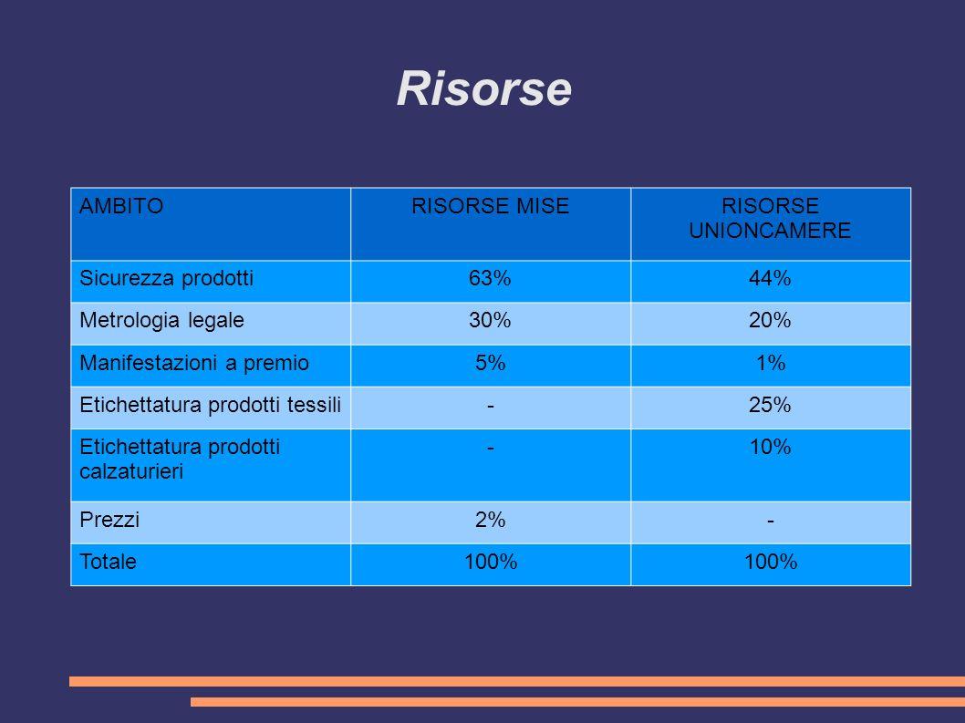 Risorse AMBITORISORSE MISERISORSE UNIONCAMERE Sicurezza prodotti63%44% Metrologia legale30%20% Manifestazioni a premio5%1% Etichettatura prodotti tessili-25% Etichettatura prodotti calzaturieri -10% Prezzi2%- Totale100%