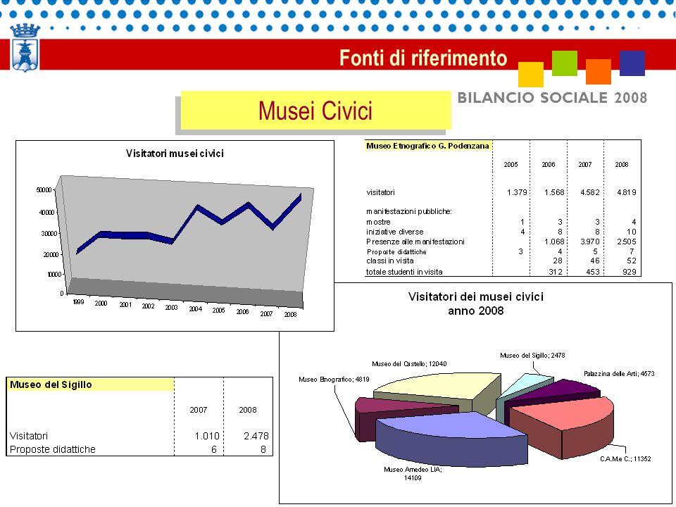 BILANCIO SOCIALE 2008 Fonti di riferimento Musei Civici