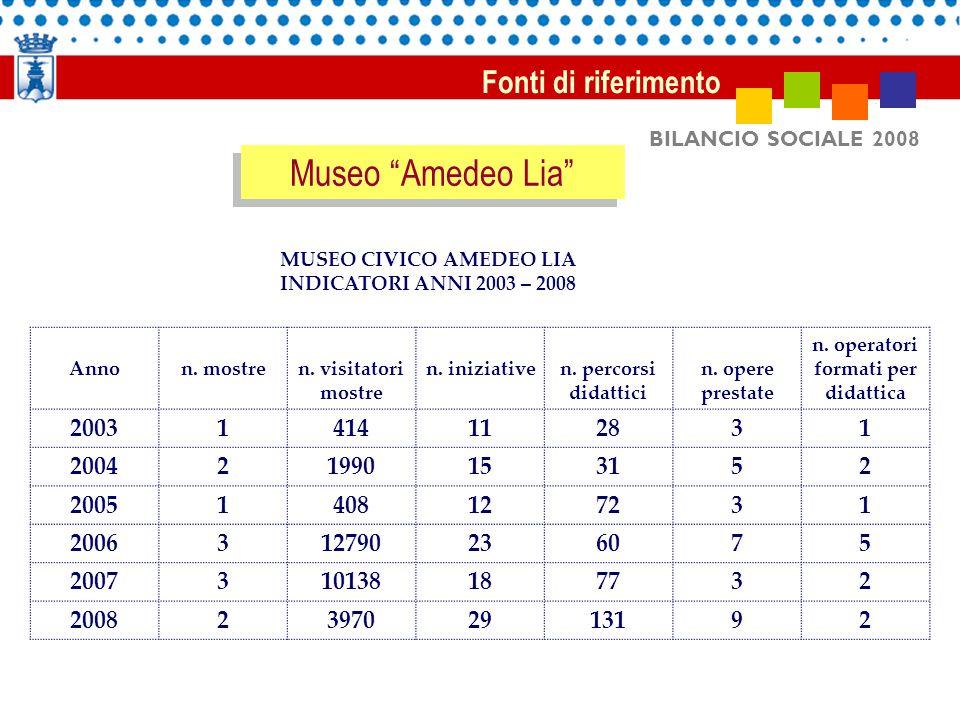 BILANCIO SOCIALE 2008 Fonti di riferimento Museo Amedeo Lia MUSEO CIVICO AMEDEO LIA INDICATORI ANNI 2003 – 2008 Annon.