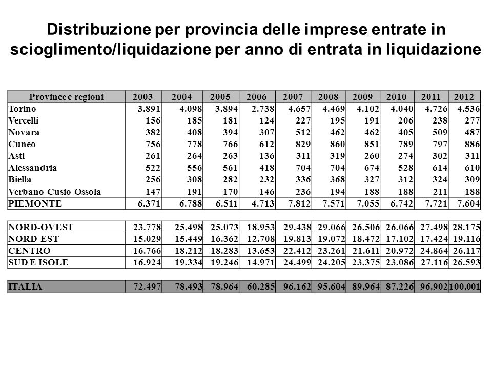Distribuzione per provincia delle imprese entrate in scioglimento/liquidazione per anno di entrata in liquidazione Province e regioni20032004200520062