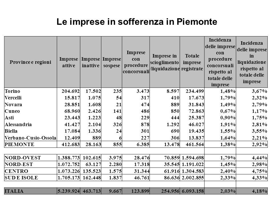 Le imprese in sofferenza in Piemonte Province e regioni Imprese attive Imprese inattive Imprese sospese Imprese con procedure concorsuali Imprese in s