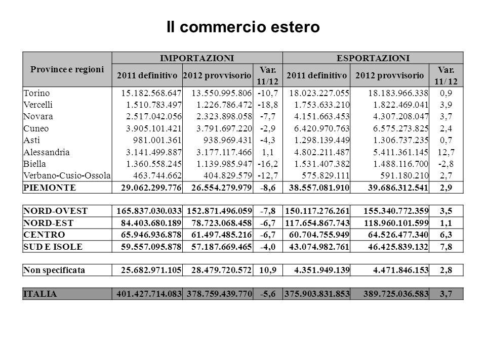 Il commercio estero Province e regioni IMPORTAZIONIESPORTAZIONI 2011 definitivo2012 provvisorio Var. 11/12 2011 definitivo2012 provvisorio Var. 11/ 12
