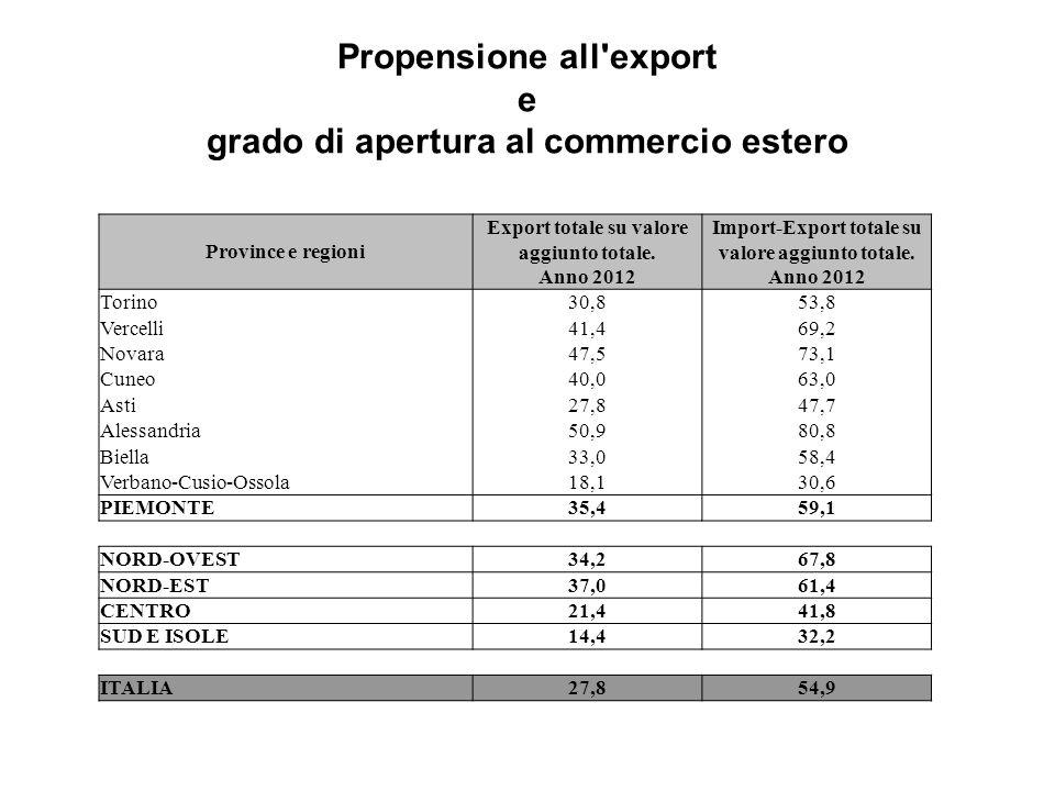 Propensione all'export e grado di apertura al commercio estero Province e regioni Export totale su valore aggiunto totale. Anno 2012 Import-Export tot