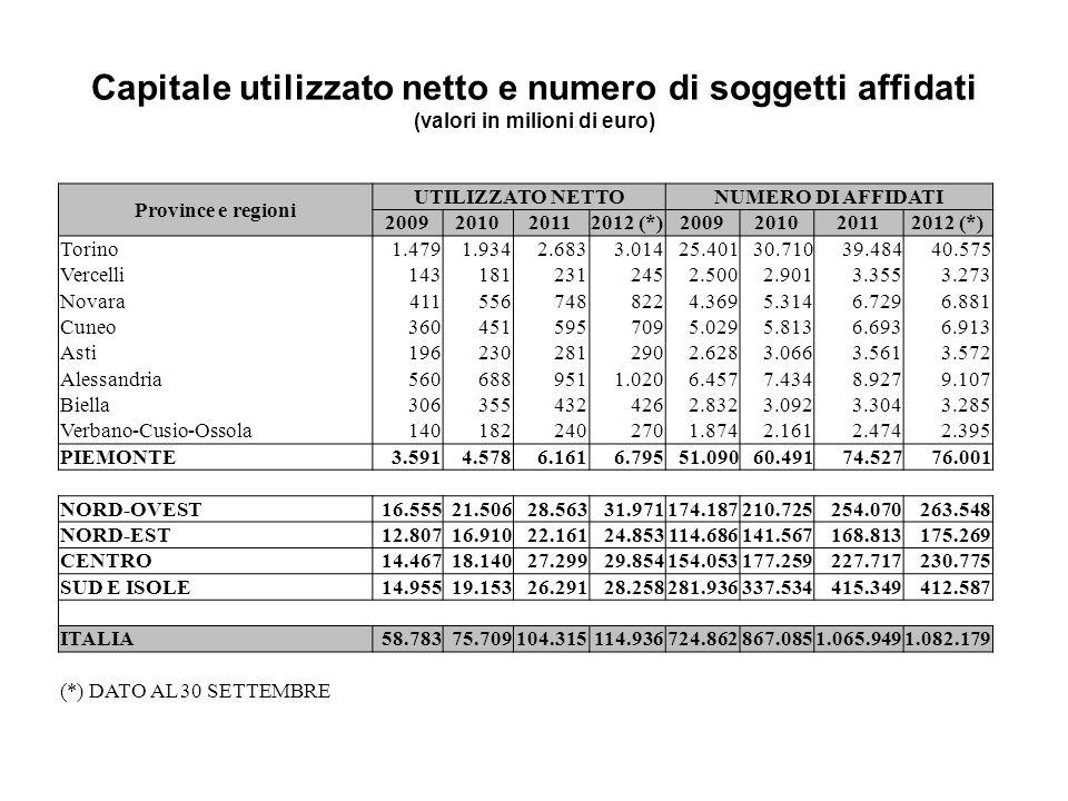 Capitale utilizzato netto e numero di soggetti affidati (valori in milioni di euro) Province e regioni UTILIZZATO NETTONUMERO DI AFFIDATI 200920102011