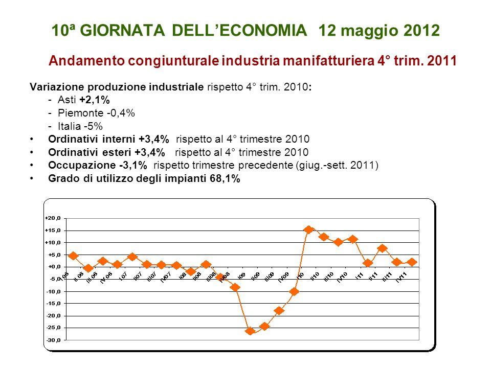 10ª GIORNATA DELLECONOMIA 12 maggio 2012 Andamento congiunturale industria manifatturiera 4° trim.