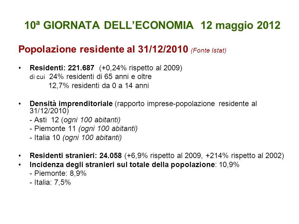 10ª GIORNATA DELLECONOMIA 12 maggio 2012 Popolazione residente al 31/12/2010 (Fonte Istat) Residenti: 221.687 (+0,24% rispetto al 2009) di cui 24% residenti di 65 anni e oltre 12,7% residenti da 0 a 14 anni Densità imprenditoriale (rapporto imprese-popolazione residente al 31/12/2010) - Asti 12 (ogni 100 abitanti) - Piemonte 11 (ogni 100 abitanti) - Italia 10 (ogni 100 abitanti) Residenti stranieri: 24.058 (+6,9% rispetto al 2009, +214% rispetto al 2002) Incidenza degli stranieri sul totale della popolazione: 10,9% - Piemonte: 8,9% - Italia: 7,5%