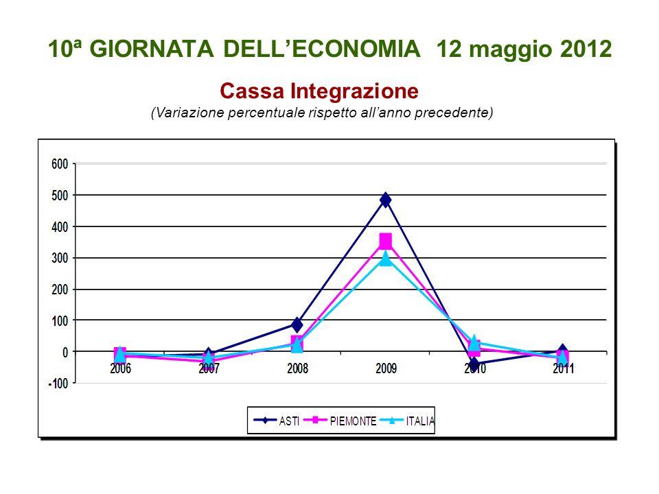 10ª GIORNATA DELLECONOMIA 12 maggio 2012 Cassa Integrazione (Variazione percentuale rispetto allanno precedente)
