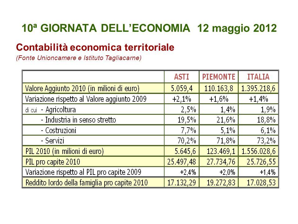 10ª GIORNATA DELLECONOMIA 12 maggio 2012 Contabilità economica territoriale (Fonte Unioncamere e Istituto Tagliacarne)