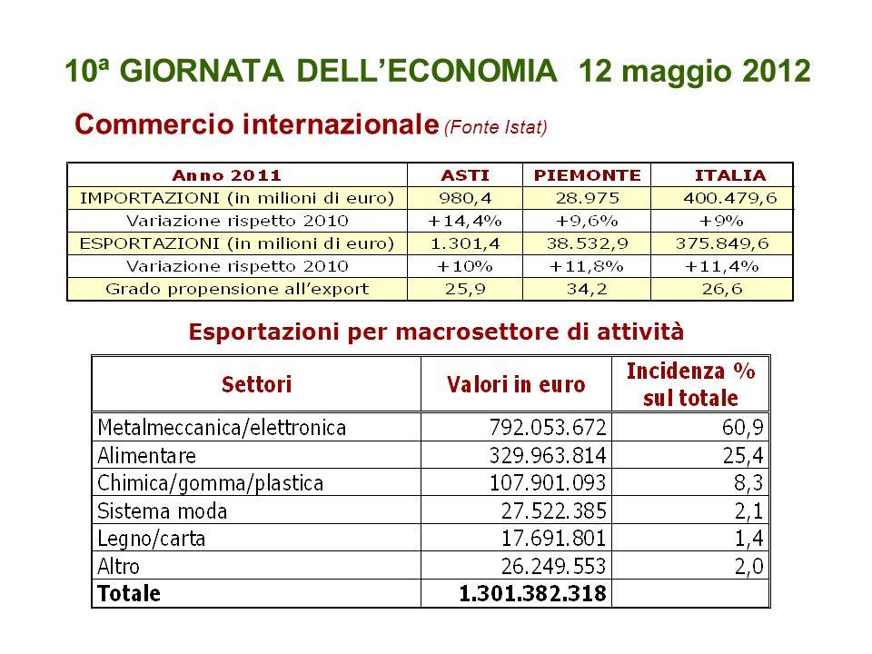 10ª GIORNATA DELLECONOMIA 12 maggio 2012 Commercio internazionale (Fonte Istat) Esportazioni per macrosettore di attività