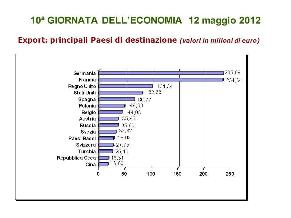 10ª GIORNATA DELLECONOMIA 12 maggio 2012 Export: principali Paesi di destinazione (valori in milioni di euro)