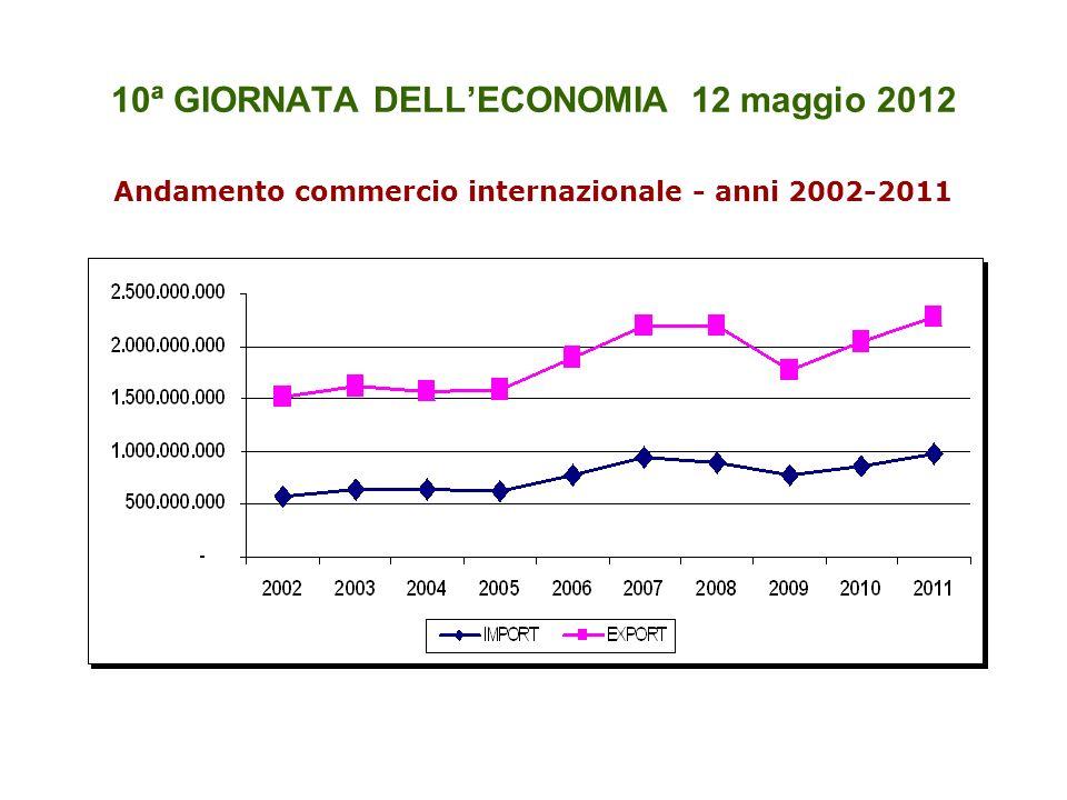 10ª GIORNATA DELLECONOMIA 12 maggio 2012 Andamento commercio internazionale - anni 2002-2011