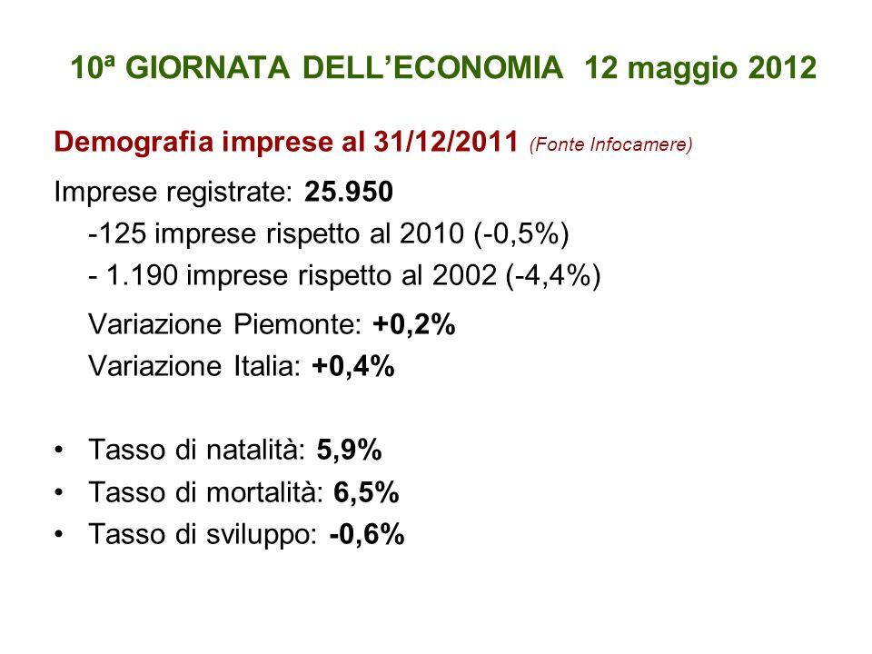 10ª GIORNATA DELLECONOMIA 12 maggio 2012 Demografia imprese al 31/12/2011 (Fonte Infocamere) Imprese registrate: 25.950 -125 imprese rispetto al 2010 (-0,5%) - 1.190 imprese rispetto al 2002 (-4,4%) Variazione Piemonte: +0,2% Variazione Italia: +0,4% Tasso di natalità: 5,9% Tasso di mortalità: 6,5% Tasso di sviluppo: -0,6%