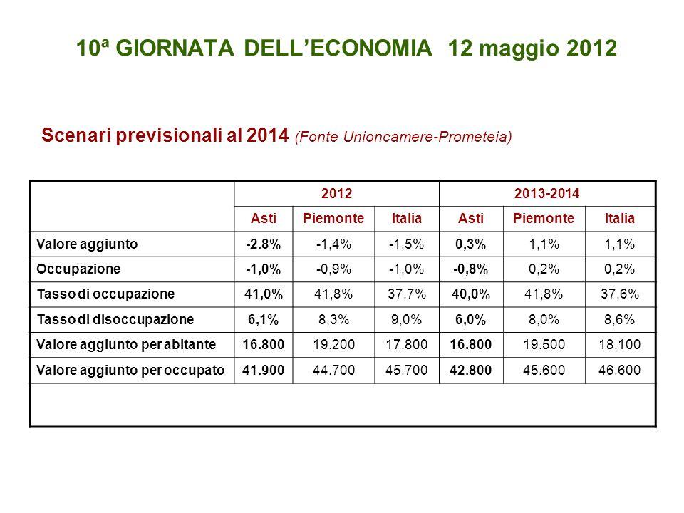 10ª GIORNATA DELLECONOMIA 12 maggio 2012 Scenari previsionali al 2014 (Fonte Unioncamere-Prometeia) 20122013-2014 AstiPiemonteItaliaAstiPiemonteItalia Valore aggiunto-2.8%-1,4%-1,5%0,3%1,1% Occupazione-1,0%-0,9%-1,0%-0,8%0,2% Tasso di occupazione41,0%41,8%37,7%40,0% 41,8%37,6% Tasso di disoccupazione6,1% 8,3% 9,0% 6,0%8,0% 8,6% Valore aggiunto per abitante16.80019.20017.80016.800 19.500 18.100 Valore aggiunto per occupato41.90044.70045.70042.80045.60046.600