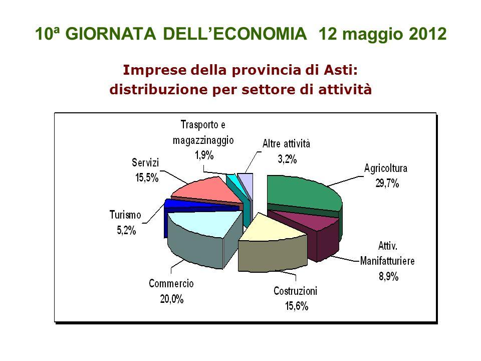 10ª GIORNATA DELLECONOMIA 12 maggio 2012 Imprese della provincia di Asti: distribuzione per settore di attività