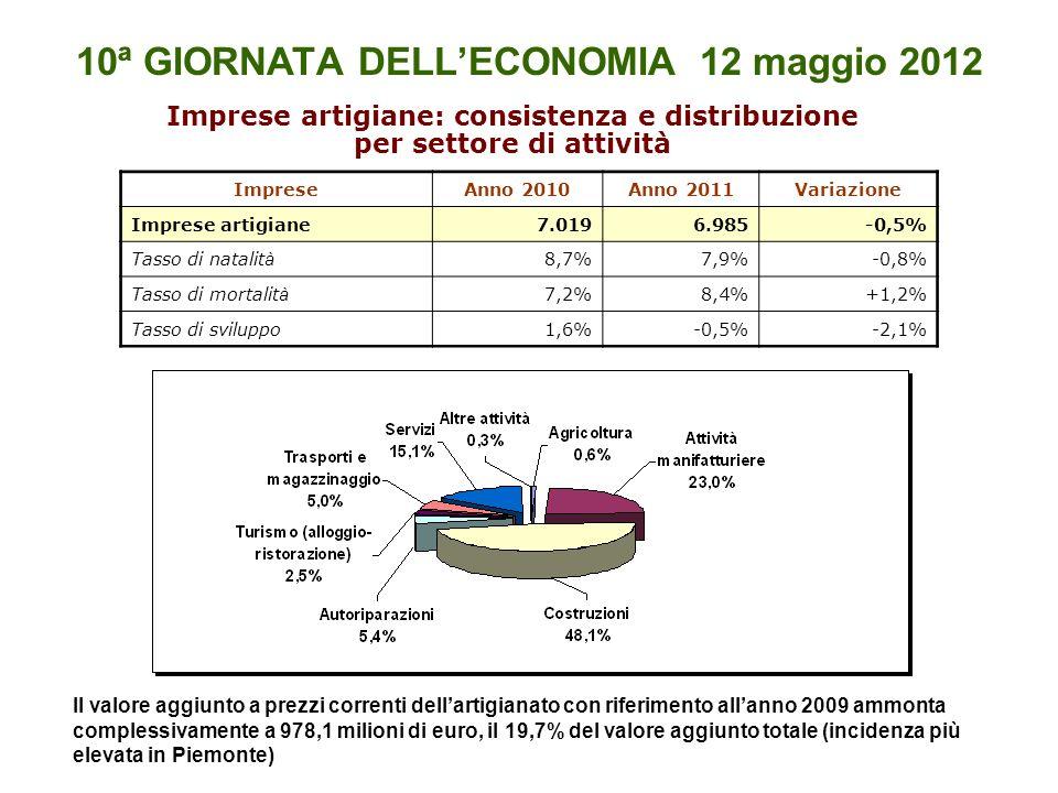10ª GIORNATA DELLECONOMIA 12 maggio 2012 Imprese artigiane: consistenza e distribuzione per settore di attività ImpreseAnno 2010Anno 2011Variazione Imprese artigiane7.0196.985-0,5% Tasso di natalit à 8,7%7,9%-0,8% Tasso di mortalit à 7,2%8,4%+1,2% Tasso di sviluppo1,6%-0,5%-2,1% Il valore aggiunto a prezzi correnti dellartigianato con riferimento allanno 2009 ammonta complessivamente a 978,1 milioni di euro, il 19,7% del valore aggiunto totale (incidenza più elevata in Piemonte)