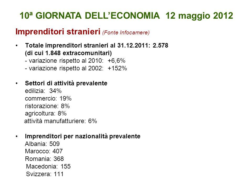 Imprenditori stranieri (Fonte Infocamere) Totale imprenditori stranieri al 31.12.2011: 2.578 (di cui 1.848 extracomunitari) - variazione rispetto al 2010: +6,6% - variazione rispetto al 2002: +152% Settori di attività prevalente edilizia: 34% commercio: 19% ristorazione: 8% agricoltura: 8% attività manufatturiere: 6% Imprenditori per nazionalità prevalente Albania: 509 Marocco: 407 Romania: 368 Macedonia: 155 Svizzera: 111 10ª GIORNATA DELLECONOMIA 12 maggio 2012