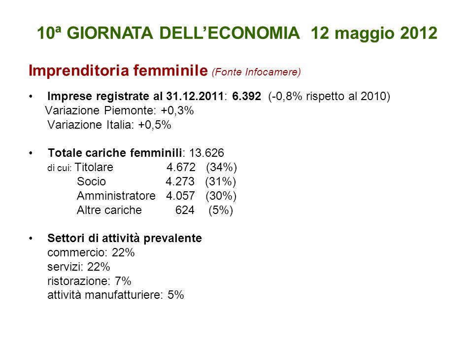 Imprenditoria femminile (Fonte Infocamere) Imprese registrate al 31.12.2011: 6.392 (-0,8% rispetto al 2010) Variazione Piemonte: +0,3% Variazione Italia: +0,5% Totale cariche femminili: 13.626 di cui: Titolare 4.672 (34%) Socio 4.273 (31%) Amministratore 4.057 (30%) Altre cariche 624 (5%) Settori di attività prevalente commercio: 22% servizi: 22% ristorazione: 7% attività manufatturiere: 5% 10ª GIORNATA DELLECONOMIA 12 maggio 2012