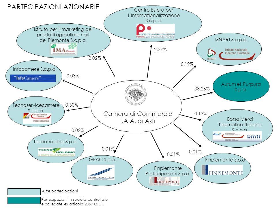 Camera di Commercio I.A.A.di Asti IC Outsourcing S.c.r.l.
