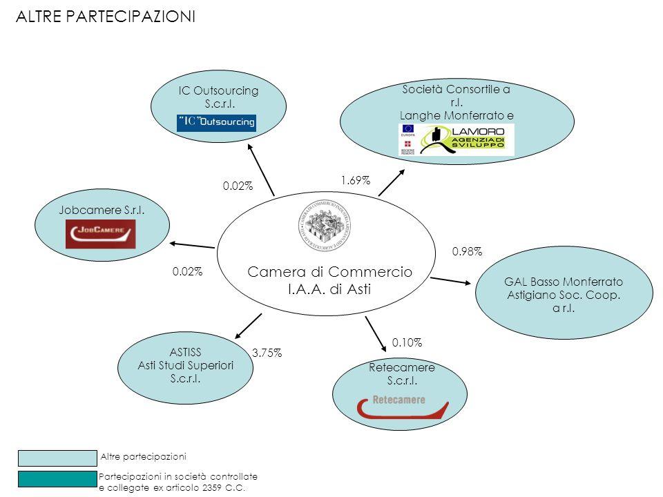 Camera di Commercio I.A.A.