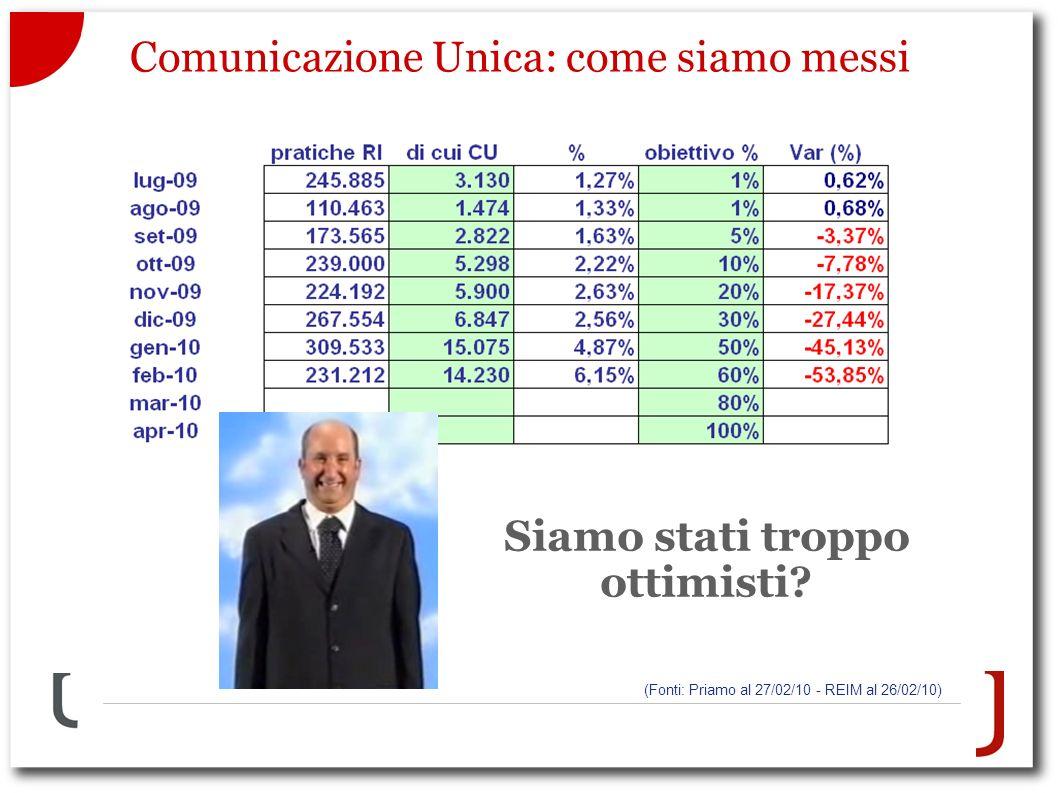 Comunicazione Unica: come siamo messi Siamo stati troppo ottimisti.