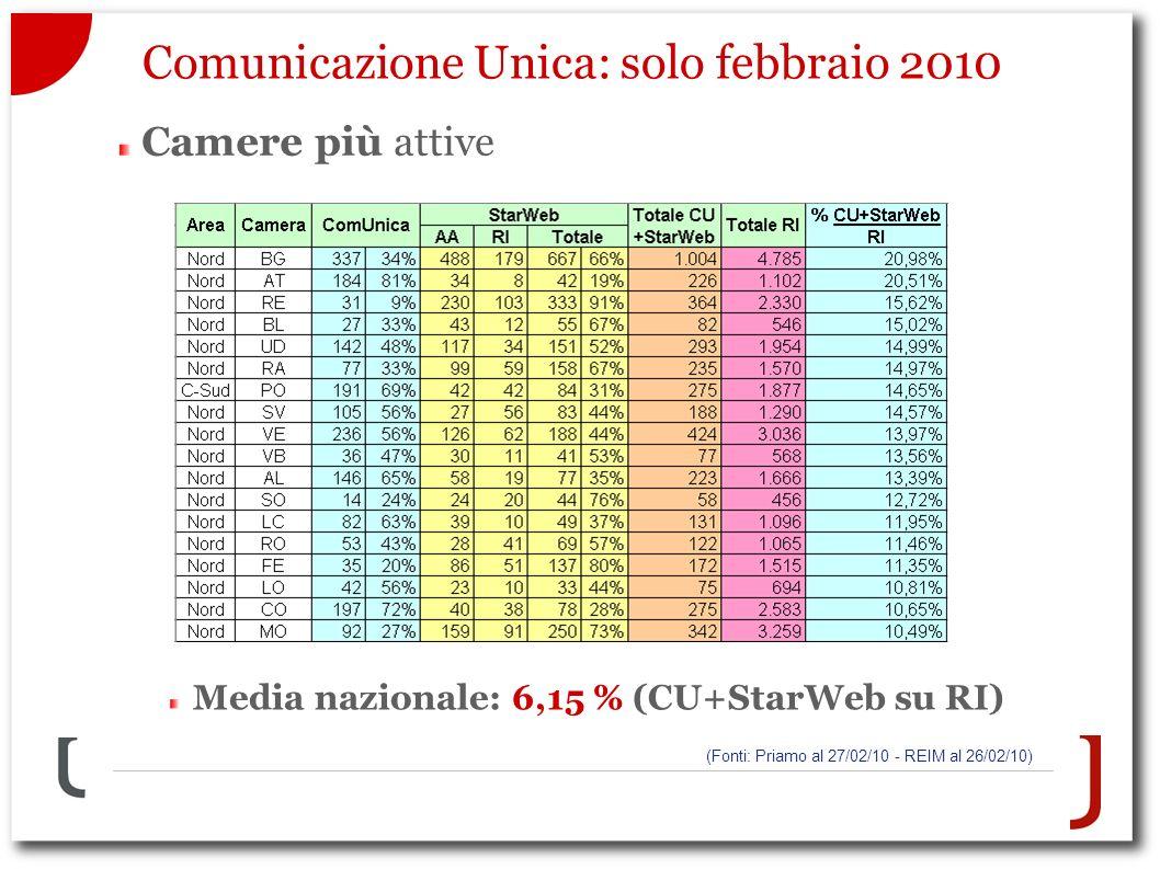 Comunicazione Unica: solo febbraio 2010 Camere più attive (Fonti: Priamo al 27/02/10 - REIM al 26/02/10) Media nazionale: 6,15 % (CU+StarWeb su RI)