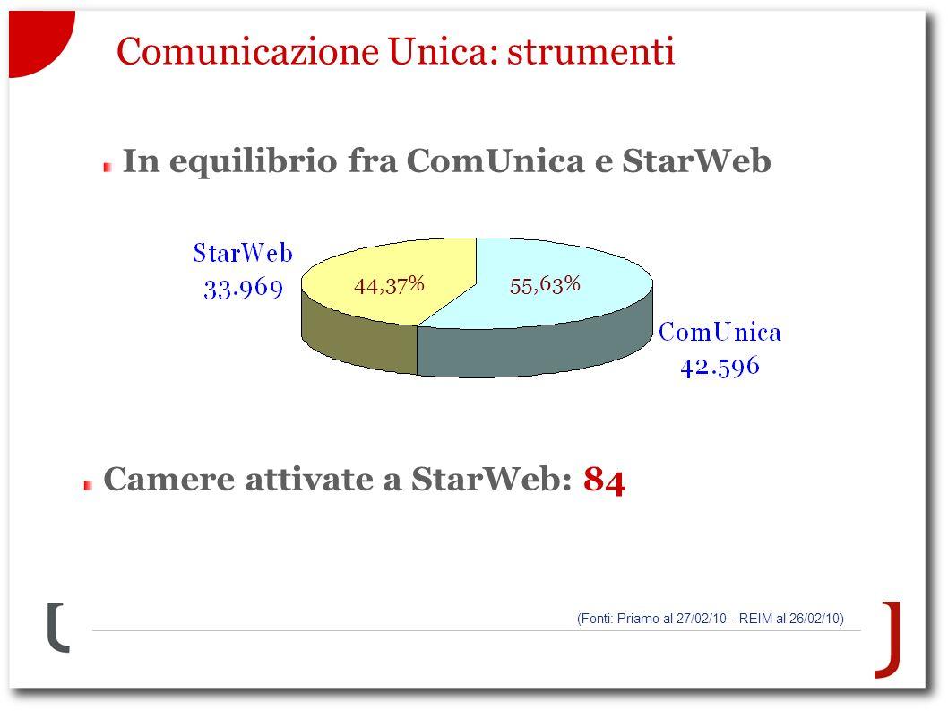 Comunicazione Unica: strumenti (Fonti: Priamo al 27/02/10 - REIM al 26/02/10) ComUnicaStarWebTotale 42.59656%33.96944%76.565 44,37%55,63% In equilibrio fra ComUnica e StarWeb Camere attivate a StarWeb: 84
