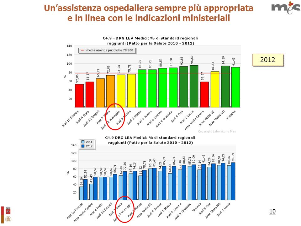 10 Unassistenza ospedaliera sempre più appropriata e in linea con le indicazioni ministeriali 2012