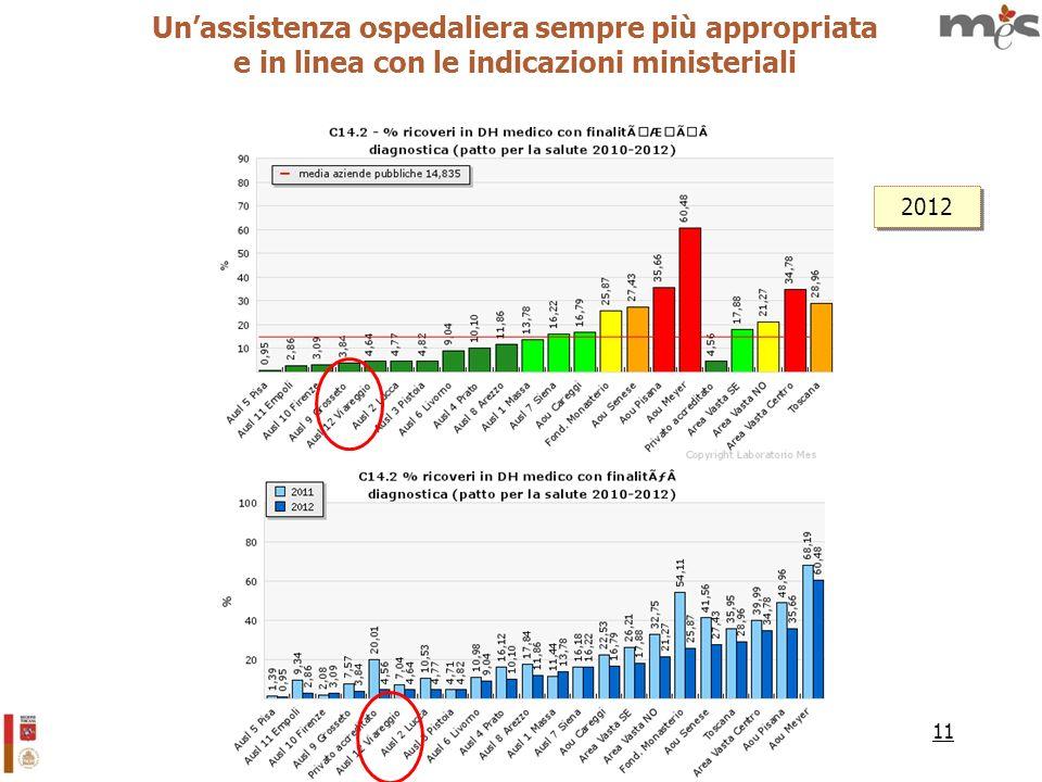 11 Unassistenza ospedaliera sempre più appropriata e in linea con le indicazioni ministeriali 2012