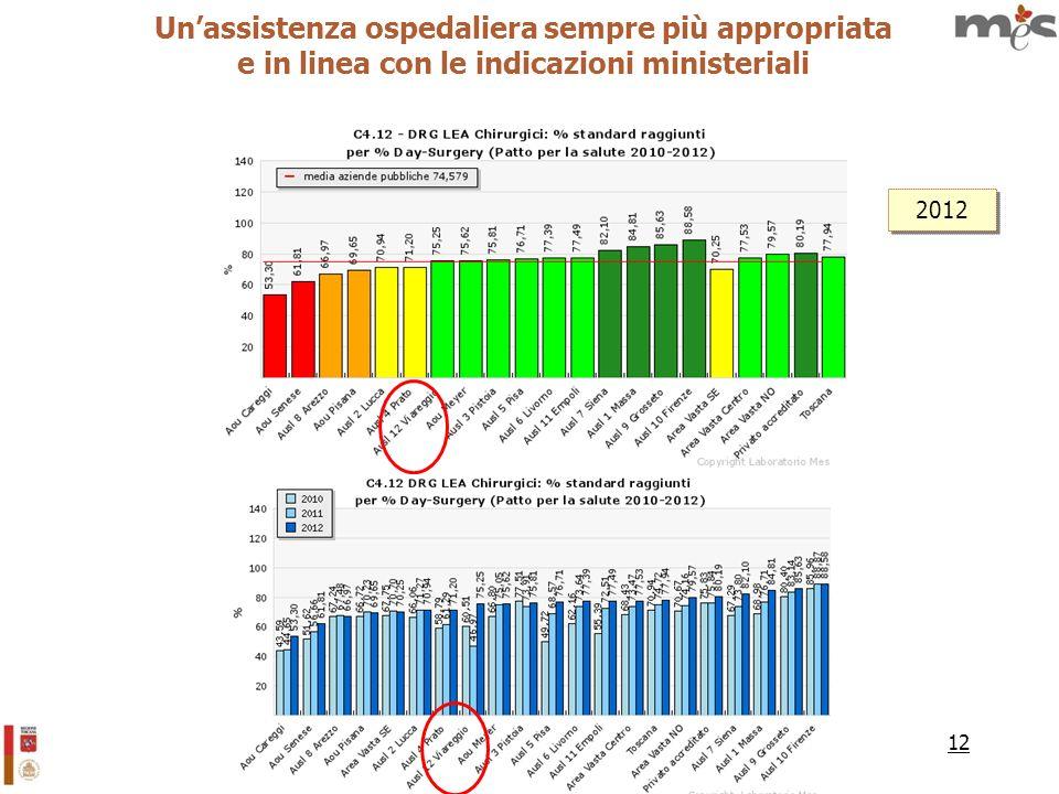 12 Unassistenza ospedaliera sempre più appropriata e in linea con le indicazioni ministeriali 2012