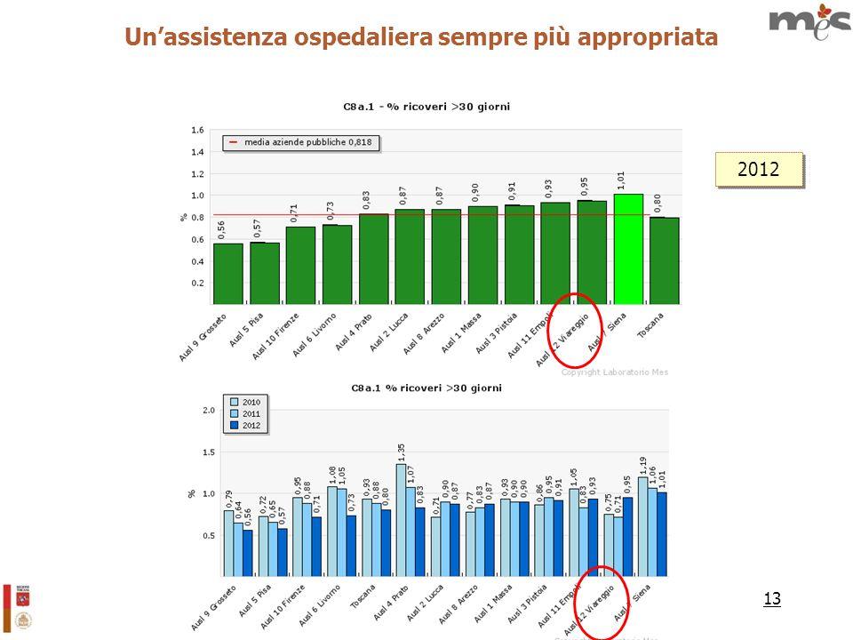 13 Unassistenza ospedaliera sempre più appropriata 2012