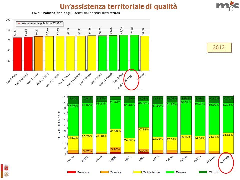 18 2012 Unassistenza territoriale di qualità
