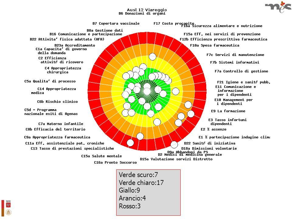 Verde scuro:7 Verde chiaro:17 Giallo:9 Arancio:4 Rosso:3