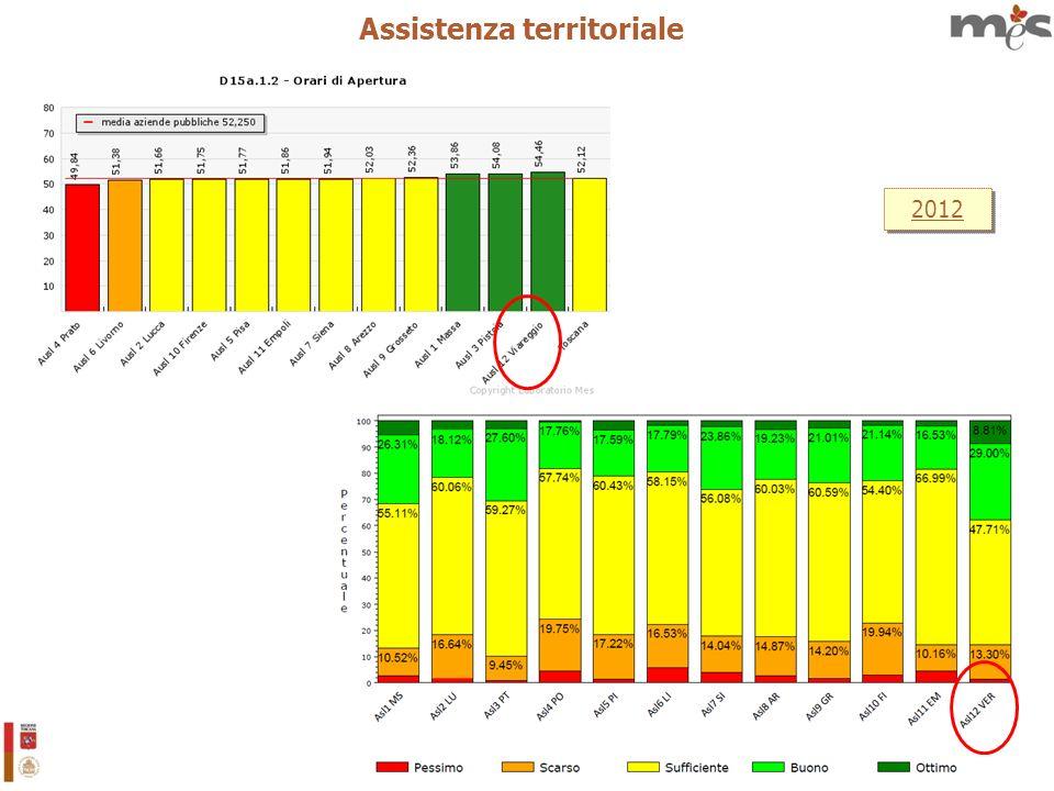 20 2012 Assistenza territoriale
