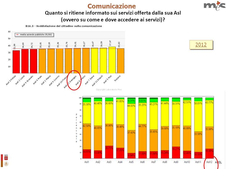 21 2012 Comunicazione Quanto si ritiene informato sui servizi offerta dalla sua Asl (ovvero su come e dove accedere ai servizi)?