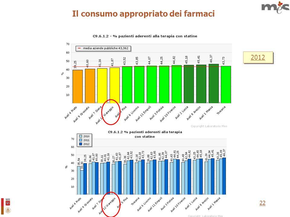 22 Il consumo appropriato dei farmaci 2012