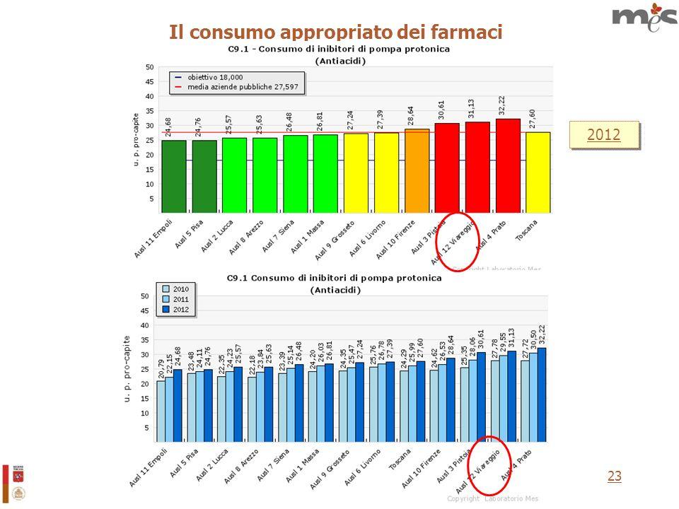 23 Il consumo appropriato dei farmaci 2012 v