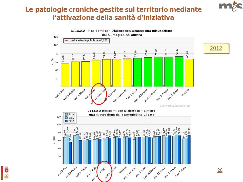 28 2012 Le patologie croniche gestite sul territorio mediante lattivazione della sanità diniziativa