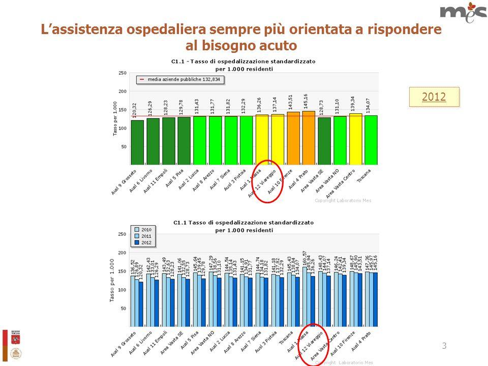4 Lassistenza ospedaliera sempre più efficiente 2012