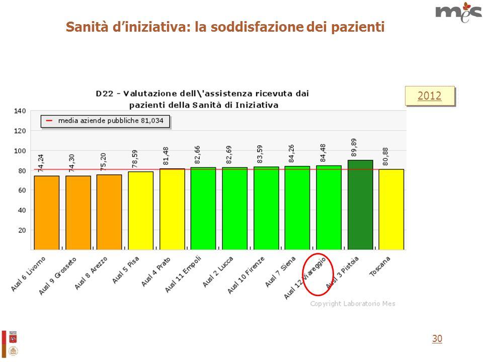 30 Sanità diniziativa: la soddisfazione dei pazienti 2012