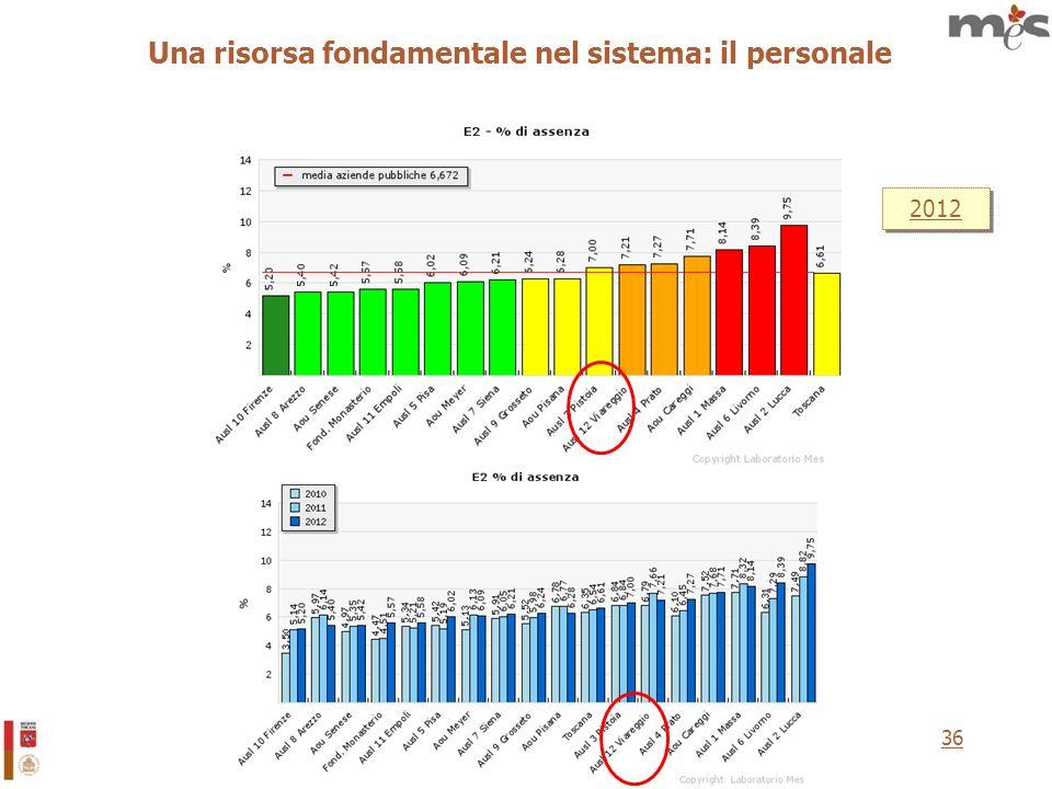 36 2012 Una risorsa fondamentale nel sistema: il personale