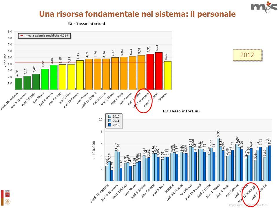 37 2012 Una risorsa fondamentale nel sistema: il personale