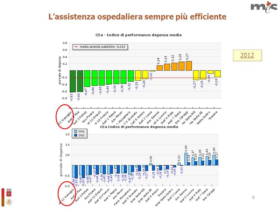 25 Il consumo appropriato dei farmaci 2012