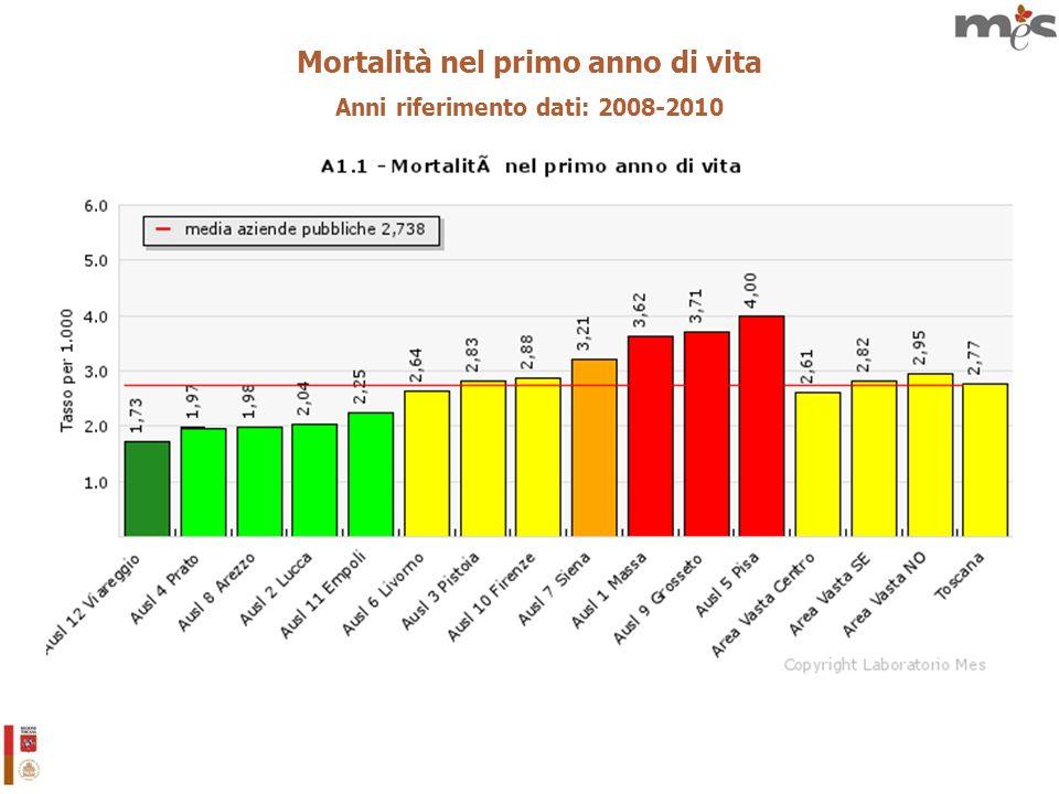 Mortalità nel primo anno di vita Anni riferimento dati: 2008-2010