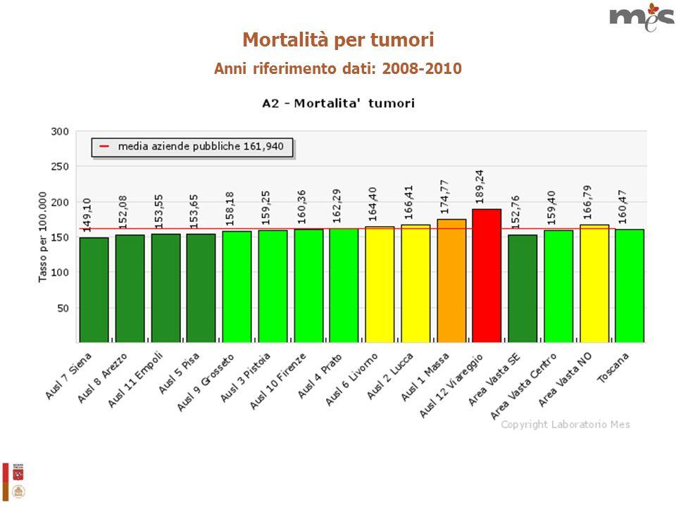 Mortalità per tumori Anni riferimento dati: 2008-2010