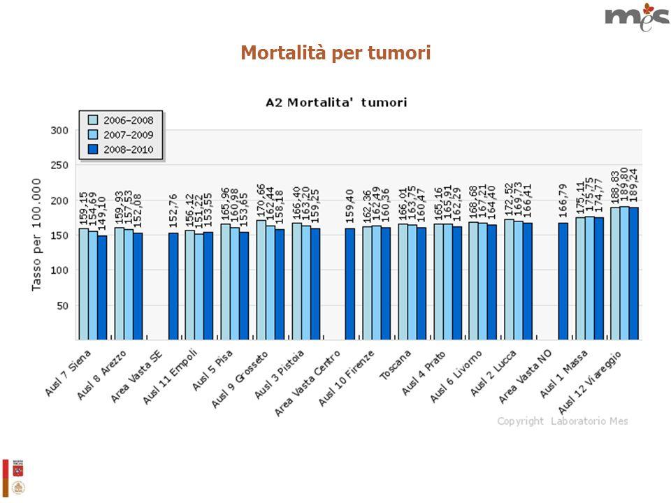 Mortalità per tumori