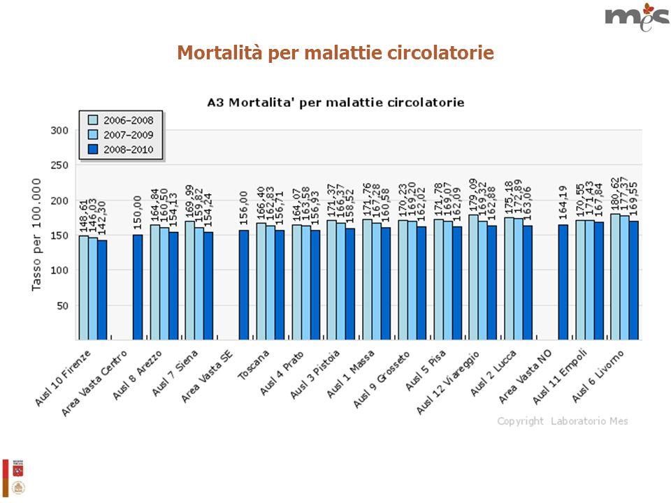 Mortalità per malattie circolatorie