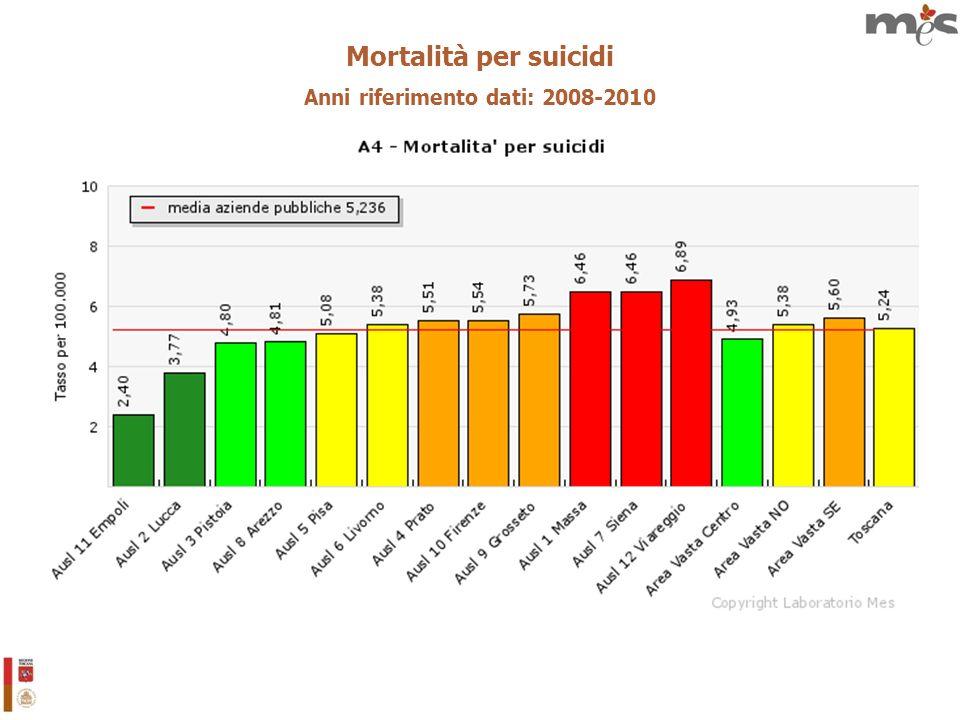 Mortalità per suicidi Anni riferimento dati: 2008-2010
