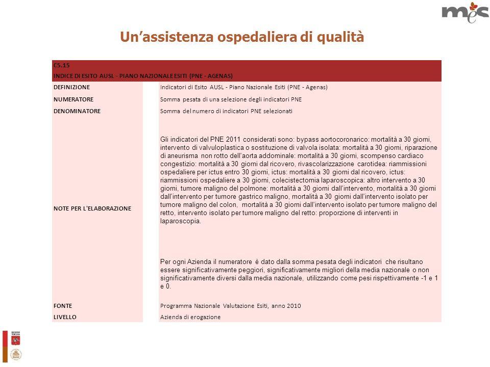 Unassistenza ospedaliera di qualità C5.15 INDICE DI ESITO AUSL - PIANO NAZIONALE ESITI (PNE - AGENAS) DEFINIZIONEIndicatori di Esito AUSL - Piano Nazionale Esiti (PNE - Agenas) NUMERATORESomma pesata di una selezione degli indicatori PNE DENOMINATORESomma del numero di indicatori PNE selezionati NOTE PER L ELABORAZIONE Gli indicatori del PNE 2011 considerati sono: bypass aortocoronarico: mortalità a 30 giorni, intervento di valvuloplastica o sostituzione di valvola isolata: mortalità a 30 giorni, riparazione di aneurisma non rotto dell aorta addominale: mortalità a 30 giorni, scompenso cardiaco congestizio: mortalità a 30 giorni dal ricovero, rivascolarizzazione carotidea: riammissioni ospedaliere per ictus entro 30 giorni, ictus: mortalità a 30 giorni dal ricovero, ictus: riammissioni ospedaliere a 30 giorni, colecistectomia laparoscopica: altro intervento a 30 giorni, tumore maligno del polmone: mortalità a 30 giorni dall intervento, mortalità a 30 giorni dall intervento per tumore gastrico maligno, mortalità a 30 giorni dall intervento isolato per tumore maligno del colon, mortalità a 30 giorni dall intervento isolato per tumore maligno del retto, intervento isolato per tumore maligno del retto: proporzione di interventi in laparoscopia.