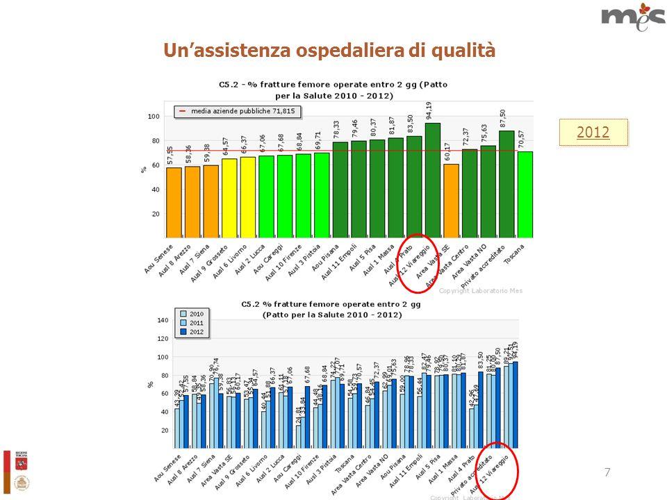 8 Unassistenza ospedaliera di qualità 2012
